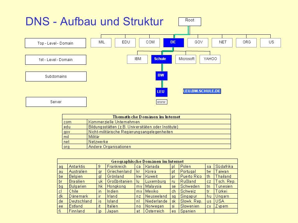 DNS - Aufbau und Struktur Top - Level - Domain 1st - Level - Domain Subdomains Server LEU.BW.SCHULE.DE MILEDUCOM IBM LEU BW SchuleMicrosoftYAHOO DEGOVNETORGUS www Root