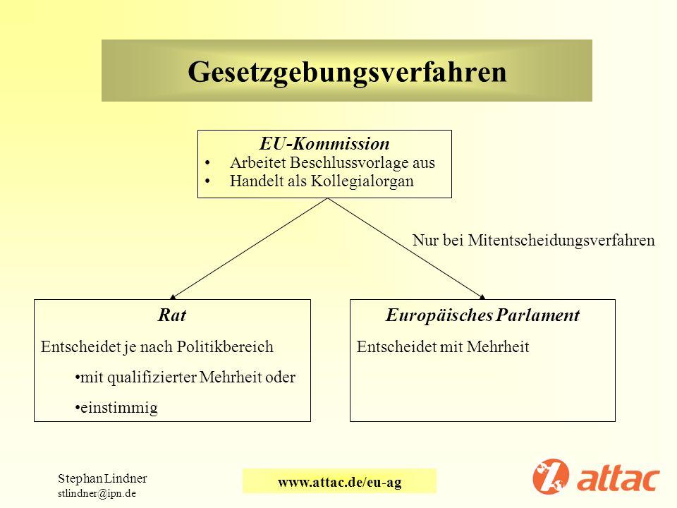 Gesetzgebungsverfahren EU-Kommission Arbeitet Beschlussvorlage aus Handelt als Kollegialorgan Stephan Lindner stlindner@ipn.de www.attac.de/eu-ag Rat