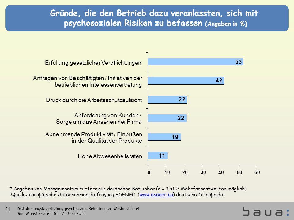 Gründe, die den Betrieb dazu veranlassten, sich mit psychosozialen Risiken zu befassen (Angaben in %) * Angaben von Managementvertretern aus deutschen