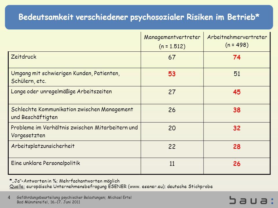 Bedeutsamkeit verschiedener psychosozialer Risiken im Betrieb* Managementvertreter (n = 1.512) Arbeitnehmervertreter (n = 498) Zeitdruck 6774 Umgang m