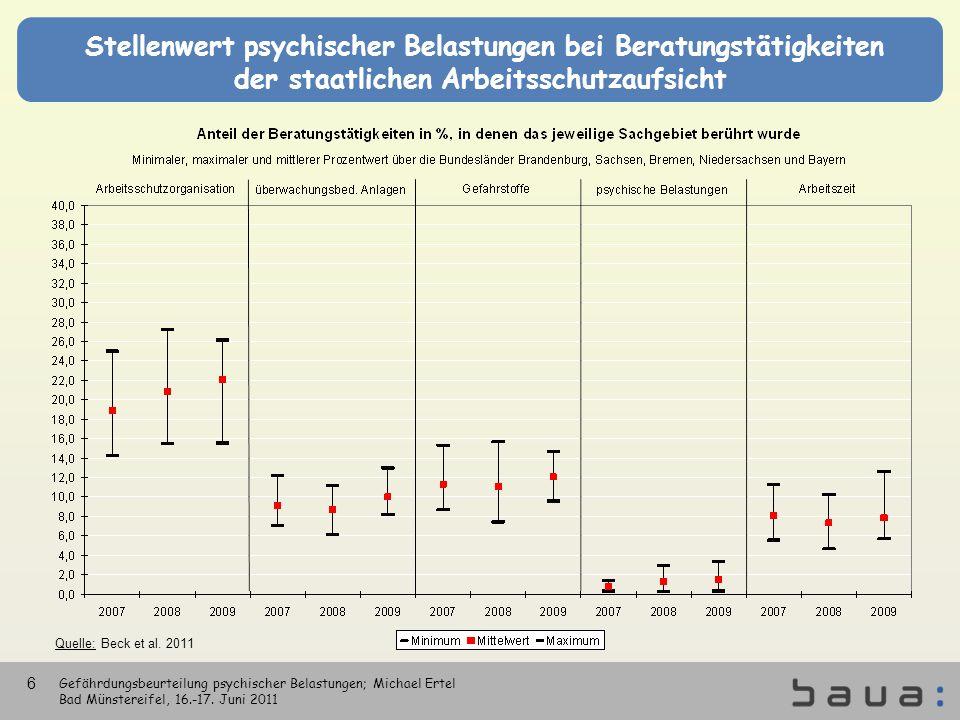 Stellenwert psychischer Belastungen bei Beratungstätigkeiten der staatlichen Arbeitsschutzaufsicht Quelle: Beck et al. 2011 Gefährdungsbeurteilung psy