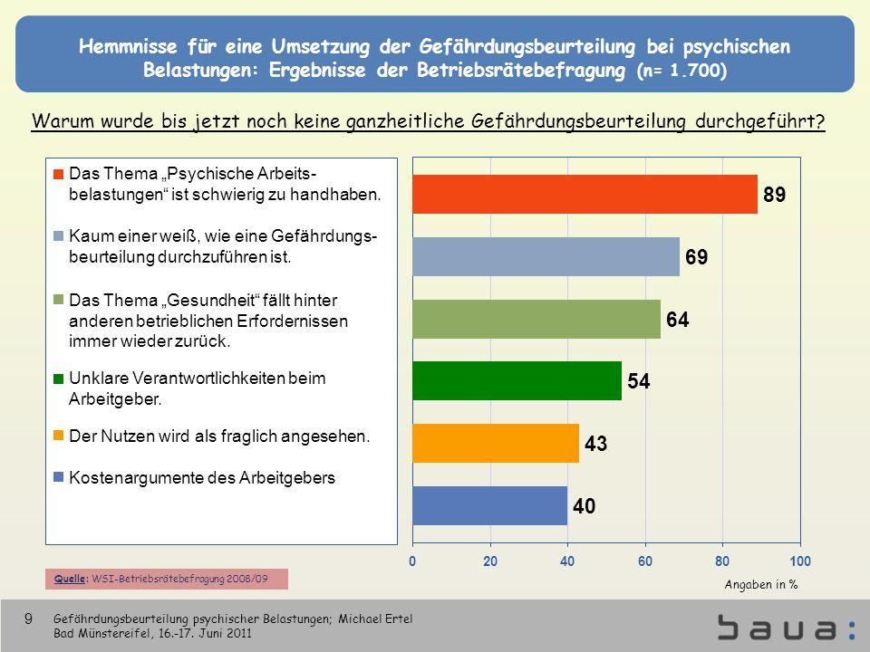 Hemmnisse für eine Umsetzung der Gefährdungsbeurteilung bei psychischen Belastungen: Ergebnisse der Betriebsrätebefragung (n= 1.700) Warum wurde bis j