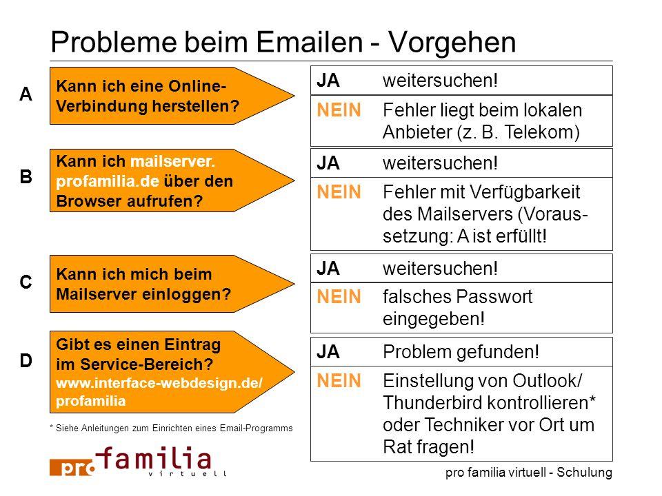 pro familia virtuell - Schulung Probleme beim Emailen - Vorgehen A JAweitersuchen! NEINFehler liegt beim lokalen Anbieter (z. B. Telekom) Kann ich ein