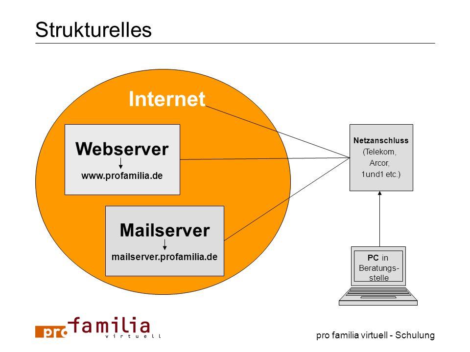 pro familia virtuell - Schulung Strukturelles Webserver www.profamilia.de Mailserver mailserver.profamilia.de Internet PC in Beratungs- stelle Netzans