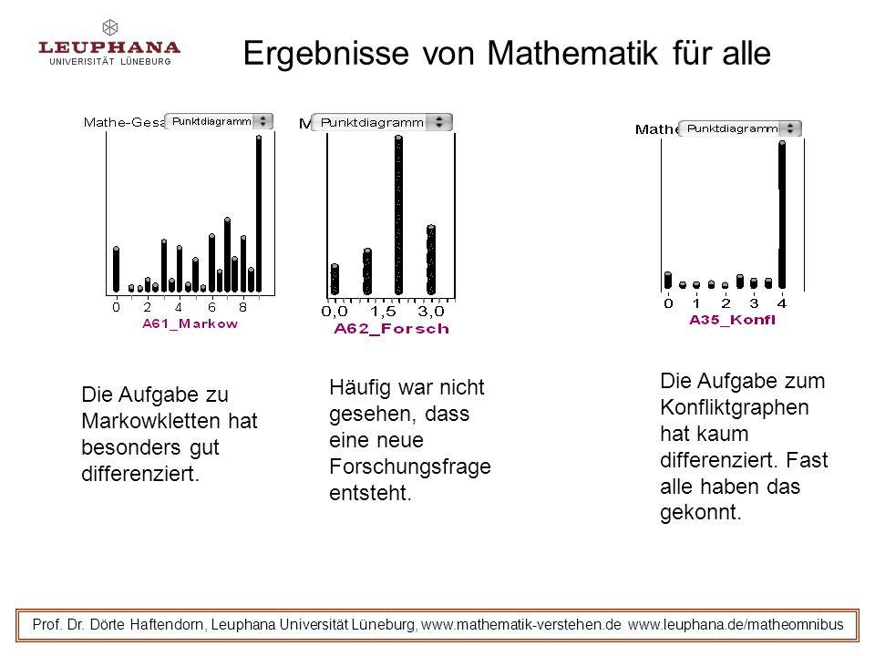 Ergebnisse von Mathematik für alle Prof. Dr. Dörte Haftendorn, Leuphana Universität Lüneburg, www.mathematik-verstehen.de www.leuphana.de/matheomnibus