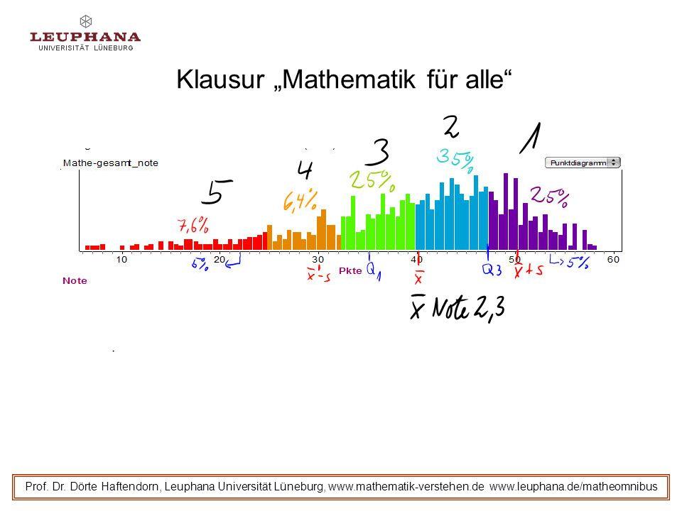 Klausur Mathematik für alle Prof. Dr. Dörte Haftendorn, Leuphana Universität Lüneburg, www.mathematik-verstehen.de www.leuphana.de/matheomnibus