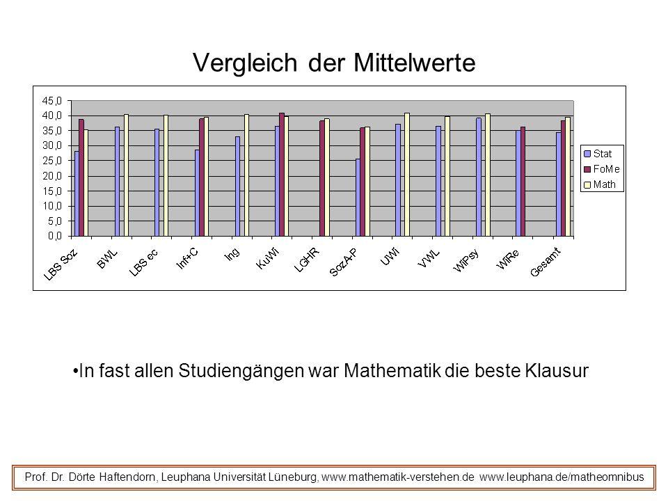 Vergleich der Mittelwerte Prof. Dr. Dörte Haftendorn, Leuphana Universität Lüneburg, www.mathematik-verstehen.de www.leuphana.de/matheomnibus In fast