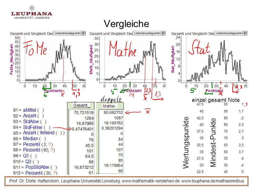 Vergleiche Prof. Dr. Dörte Haftendorn, Leuphana Universität Lüneburg, www.mathematik-verstehen.de www.leuphana.de/matheomnibus 47,5951 45901,7 42,5852