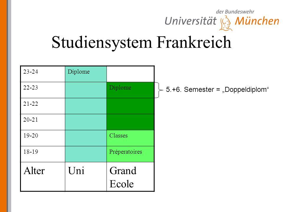 Studiensystem Frankreich 23-24Diplome 22-23Diplome 21-22 20-21 19-20Classes 18-19Préperatoires AlterUniGrand Ecole 5.+6.