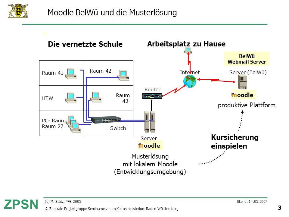 © Zentrale Projektgruppe Seminarnetze am Kultusministerium Baden-Württemberg ZPSN Stand: 14.05.2007 3 (c) M. Stütz, PFS 2005 Moodle BelWü und die Must
