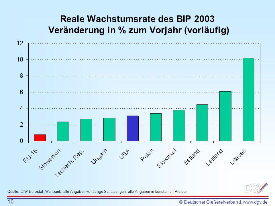 © Deutscher Gießereiverband, www.dgv.de Reale Wachstumsrate des BIP 2003 Veränderung in % zum Vorjahr (vorläufig) Quelle: DIW,Eurostat, Weltbank; alle