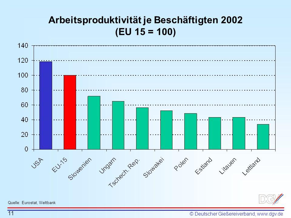 © Deutscher Gießereiverband, www.dgv.de Arbeitsproduktivität je Beschäftigten 2002 (EU 15 = 100) 11 Quelle: Eurostat, Weltbank