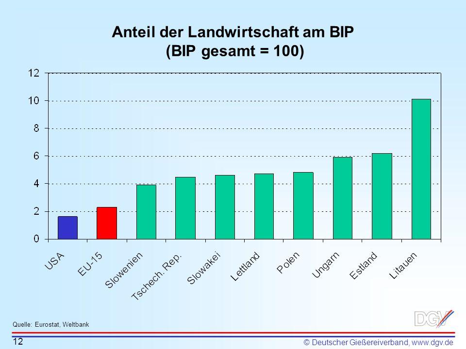 © Deutscher Gießereiverband, www.dgv.de Anteil der Landwirtschaft am BIP (BIP gesamt = 100) 12 Quelle: Eurostat, Weltbank