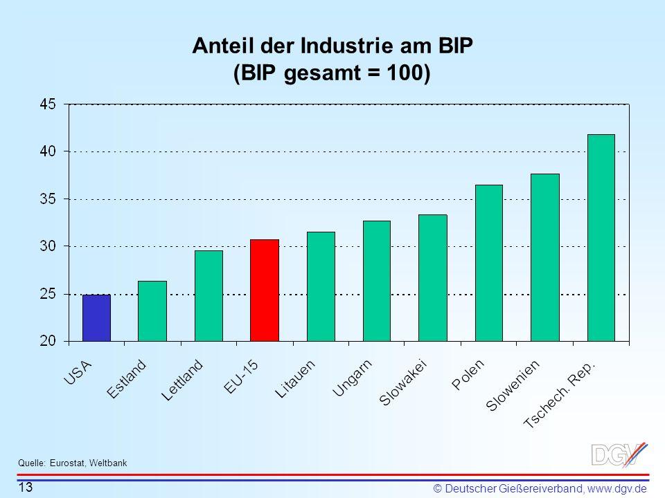 © Deutscher Gießereiverband, www.dgv.de Anteil der Industrie am BIP (BIP gesamt = 100) 13 Quelle: Eurostat, Weltbank