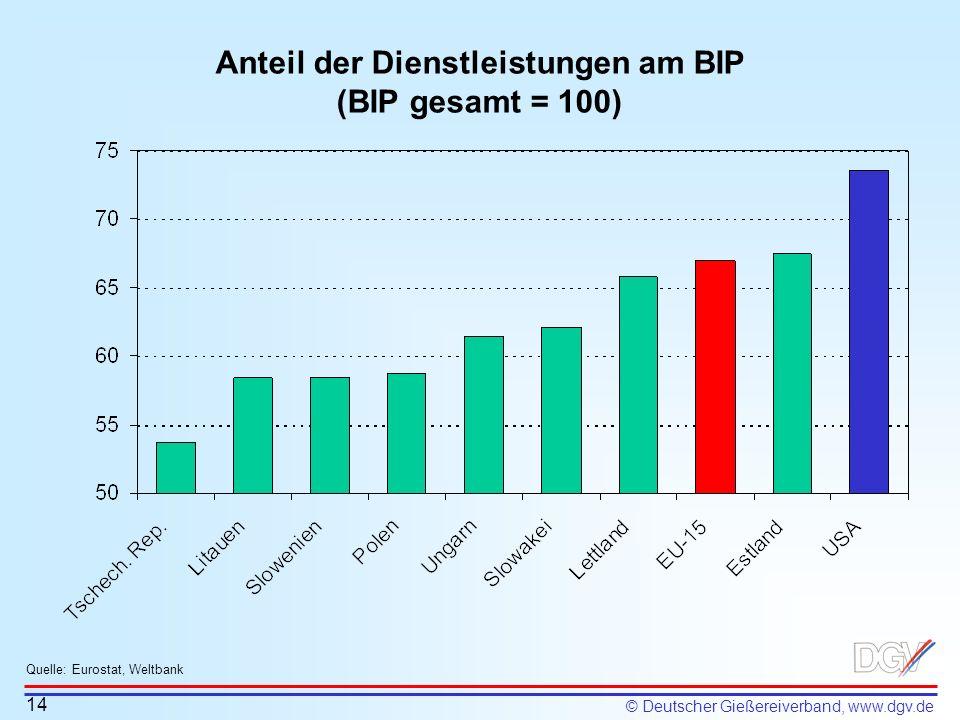 © Deutscher Gießereiverband, www.dgv.de Anteil der Dienstleistungen am BIP (BIP gesamt = 100) 14 Quelle: Eurostat, Weltbank