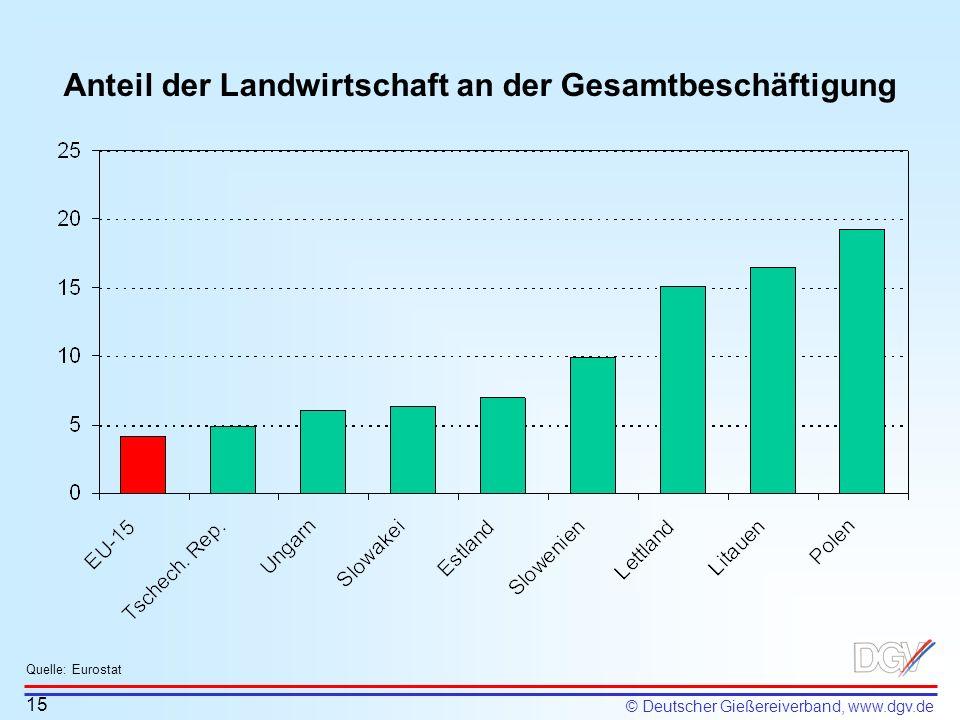 © Deutscher Gießereiverband, www.dgv.de Anteil der Landwirtschaft an der Gesamtbeschäftigung 15 Quelle: Eurostat