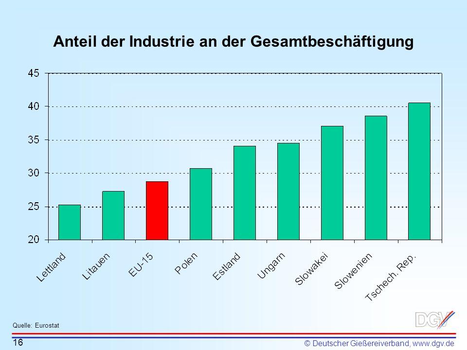 © Deutscher Gießereiverband, www.dgv.de Anteil der Industrie an der Gesamtbeschäftigung 16 Quelle: Eurostat