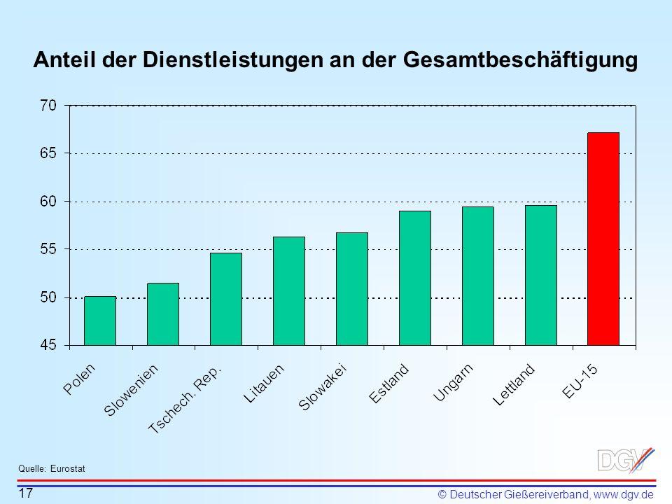 © Deutscher Gießereiverband, www.dgv.de Anteil der Dienstleistungen an der Gesamtbeschäftigung 17 Quelle: Eurostat