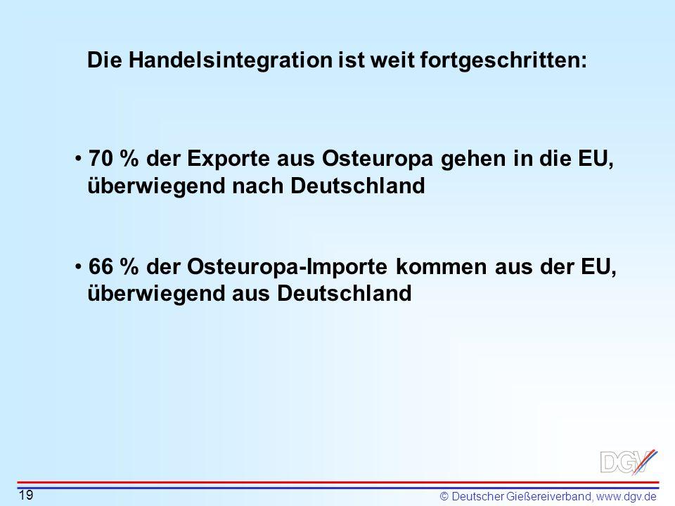 © Deutscher Gießereiverband, www.dgv.de Die Handelsintegration ist weit fortgeschritten: 70 % der Exporte aus Osteuropa gehen in die EU, überwiegend n