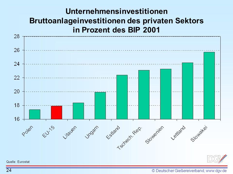 © Deutscher Gießereiverband, www.dgv.de Unternehmensinvestitionen Bruttoanlageinvestitionen des privaten Sektors in Prozent des BIP 2001 24 Quelle: Eu