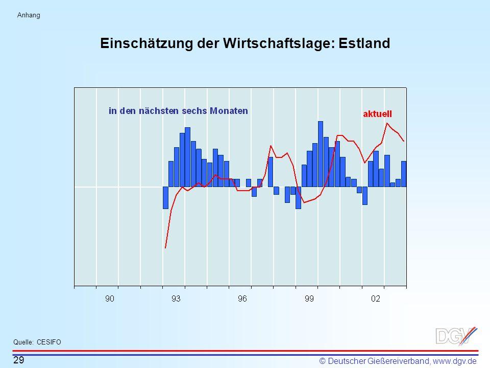 © Deutscher Gießereiverband, www.dgv.de Einschätzung der Wirtschaftslage: Estland 29 Quelle: CESIFO Anhang