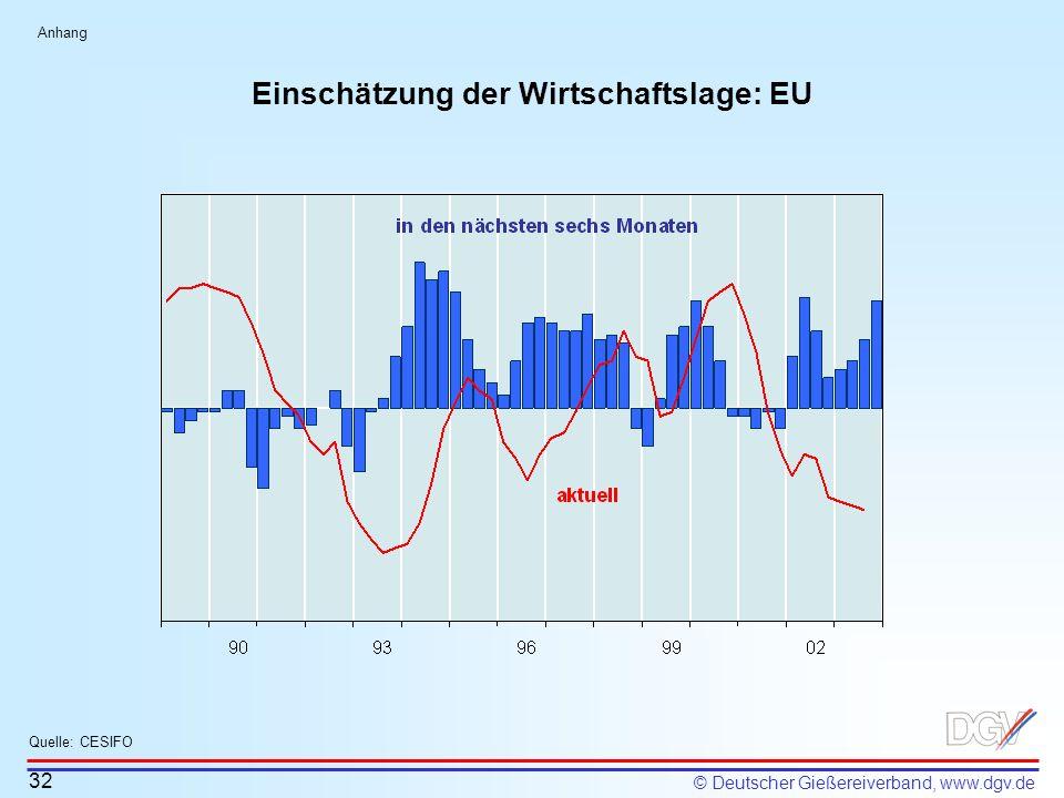 © Deutscher Gießereiverband, www.dgv.de Einschätzung der Wirtschaftslage: EU 32 Quelle: CESIFO Anhang