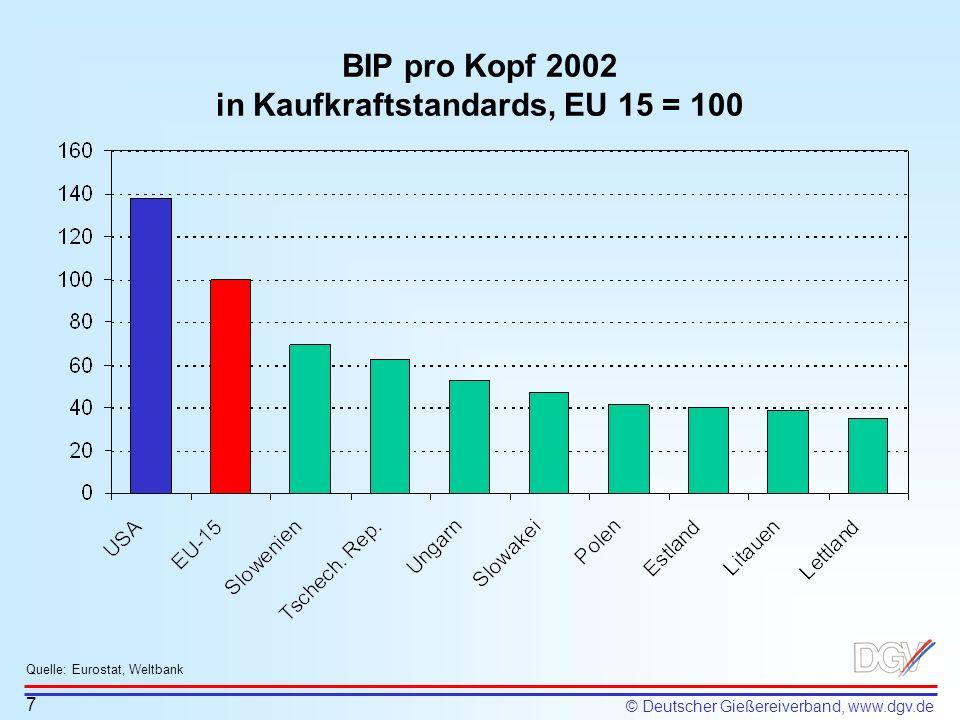 © Deutscher Gießereiverband, www.dgv.de BIP pro Kopf 2002 in Kaufkraftstandards, EU 15 = 100 7 Quelle: Eurostat, Weltbank
