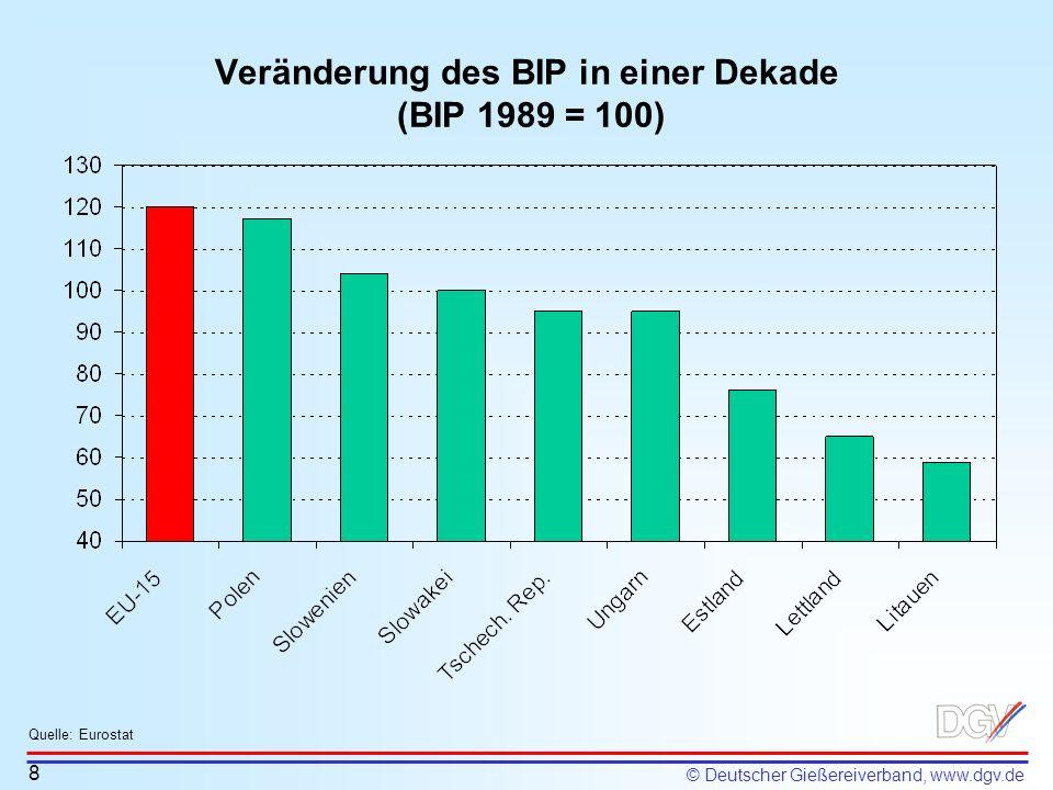 © Deutscher Gießereiverband, www.dgv.de Veränderung des BIP in einer Dekade (BIP 1989 = 100) Quelle: Eurostat 8