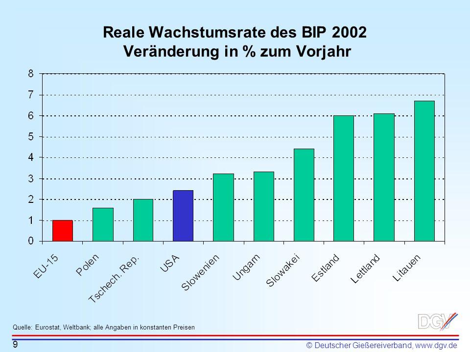 © Deutscher Gießereiverband, www.dgv.de Reale Wachstumsrate des BIP 2002 Veränderung in % zum Vorjahr Quelle: Eurostat, Weltbank; alle Angaben in kons
