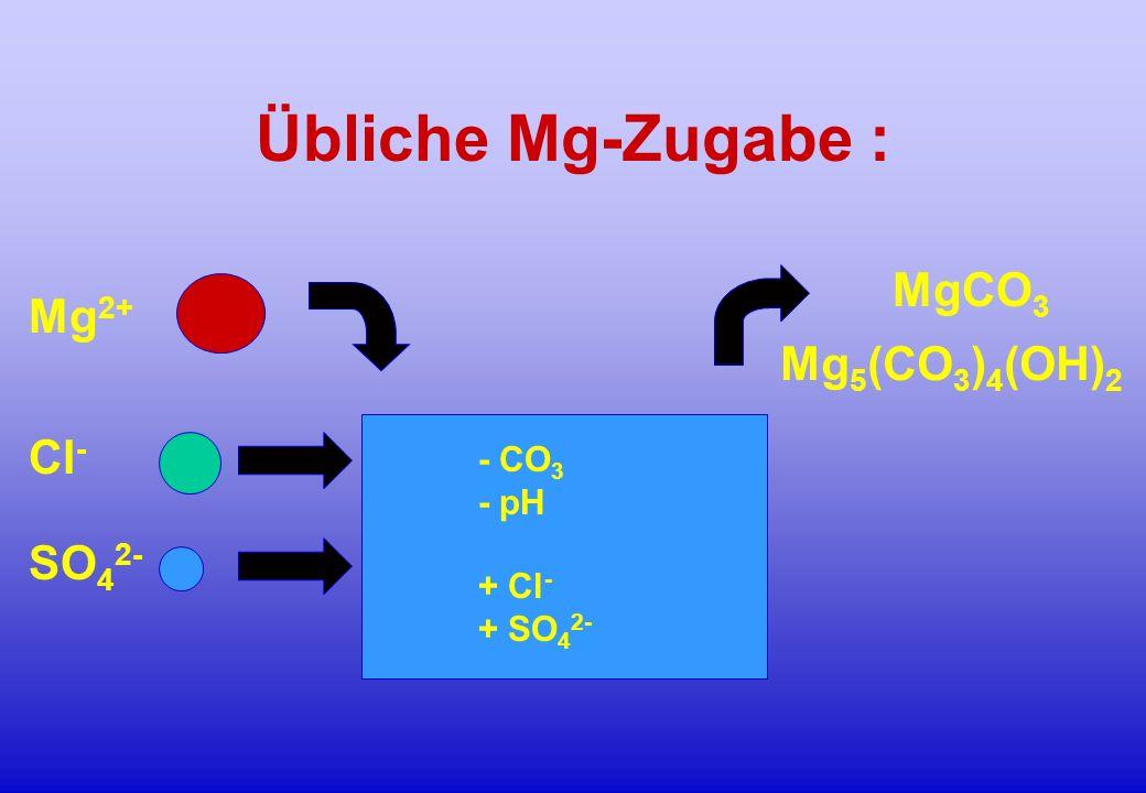 Übliche Mg-Zugabe : Mg 2+ Cl - SO 4 2- MgCO 3 Mg 5 (CO 3 ) 4 (OH) 2 - CO 3 - pH + Cl - + SO 4 2-
