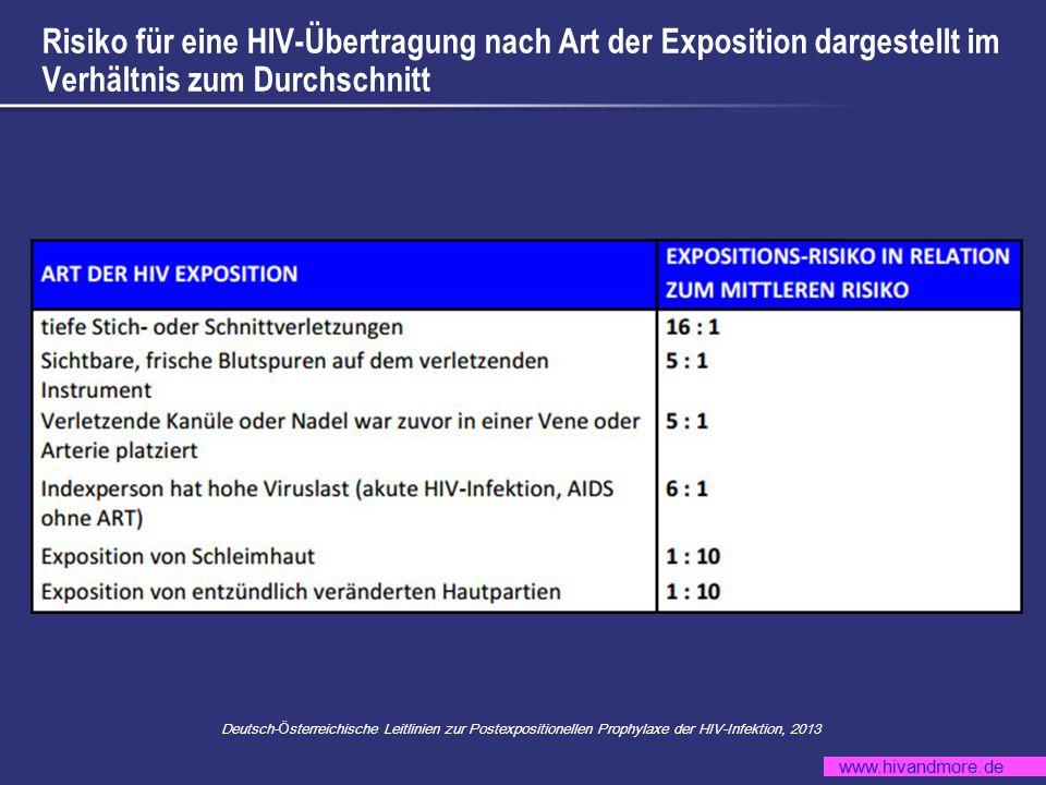 www.hivandmore.de Risiko für eine HIV-Übertragung nach Art der Exposition dargestellt im Verhältnis zum Durchschnitt Deutsch- Ö sterreichische Leitlin