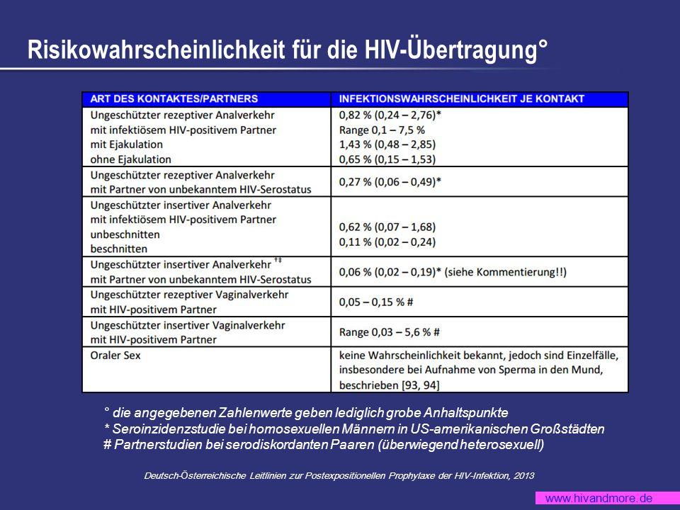 www.hivandmore.de Risikowahrscheinlichkeit für die HIV-Übertragung° ° die angegebenen Zahlenwerte geben lediglich grobe Anhaltspunkte * Seroinzidenzst