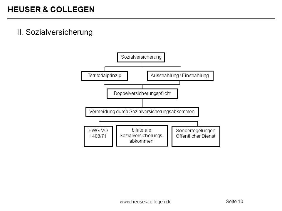 HEUSER & COLLEGEN www.heuser-collegen.de Seite 10 Sozialversicherung Territorialprinzip Ausstrahlung / Einstrahlung Doppelversicherungspflicht Vermeid
