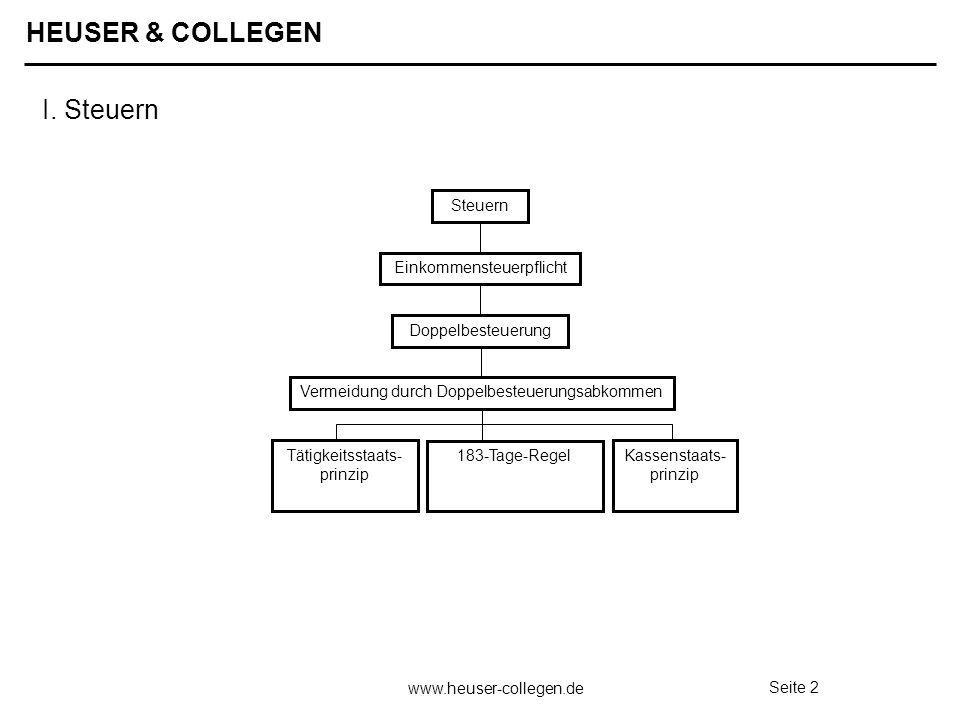 HEUSER & COLLEGEN www.heuser-collegen.de Seite 2 Tätigkeitsstaats- prinzip 183-Tage-Regel Kassenstaats- prinzip Einkommensteuerpflicht Doppelbesteueru