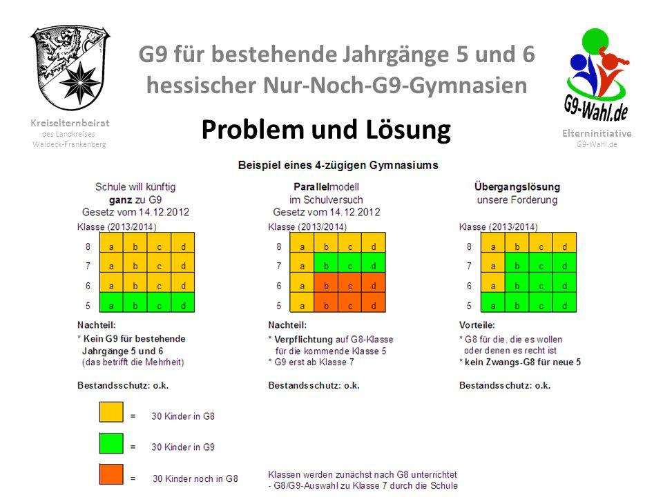 G9 für bestehende Jahrgänge 5 und 6 hessischer Nur-Noch-G9-Gymnasien Kreiselternbeirat des Landkreises Waldeck-Frankenberg Elterninitiative G9-Wahl.de Konkret wollen wir für Hessens Gymnasien - Auch in Schulen, die sich ganz für G9 entscheiden, also keine neue Klasse 5 mehr nach G8 beschulen möchten, dürfen die laufenden Klassen 5 und 6 insoweit zu G9 zurück, dass genügend G8-Klassen für die Schüler angeboten werden, deren Eltern weiterhin G8 wünschen (Bestandsschutz).