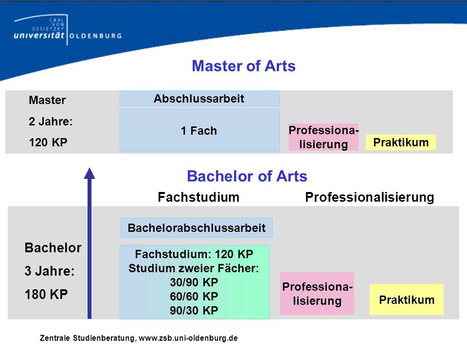 Bachelor 3 Jahre: 180 KP Master 2 Jahre: 120 KP Master of Arts 1 Fach Professiona- lisierung Praktikum Abschlussarbeit Fachstudium: 120 KP Studium zwe
