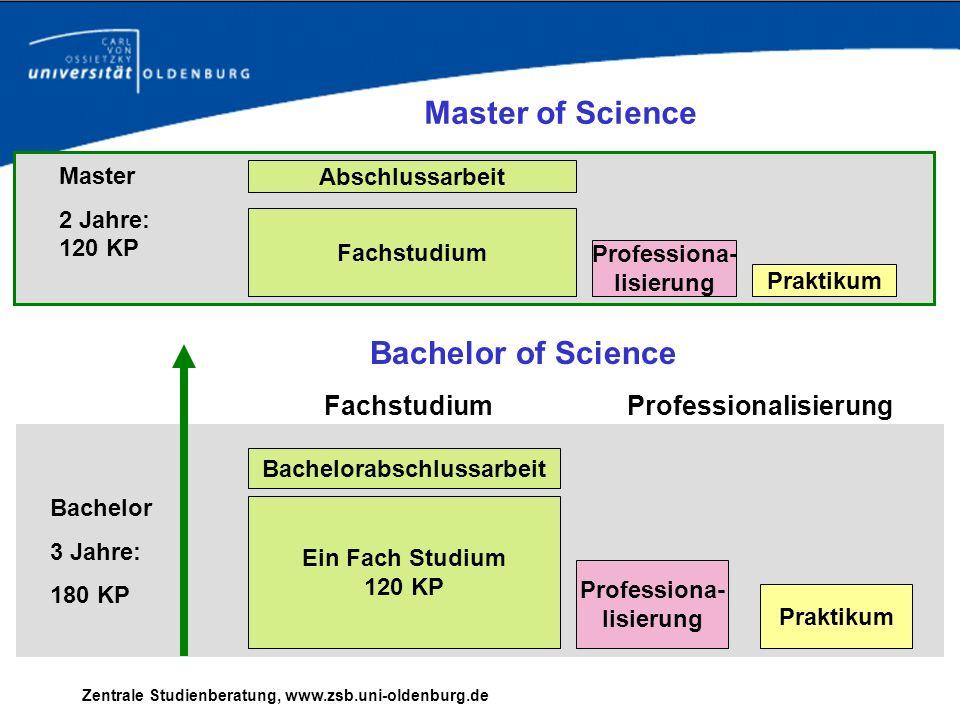 Bachelor 3 Jahre: 180 KP Master 2 Jahre: 120 KP Master of Science Fachstudium Professiona- lisierung Praktikum Abschlussarbeit Ein Fach Studium 120 KP