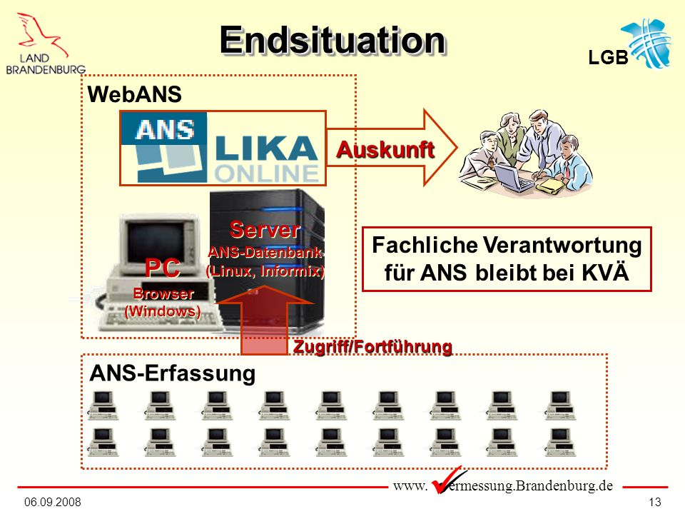 www. ermessung.Brandenburg.de LGB 1306.09.2008 EndsituationEndsituation PC Browser (Windows) PC Browser (Windows) Server ANS-Datenbank (Linux, Informi