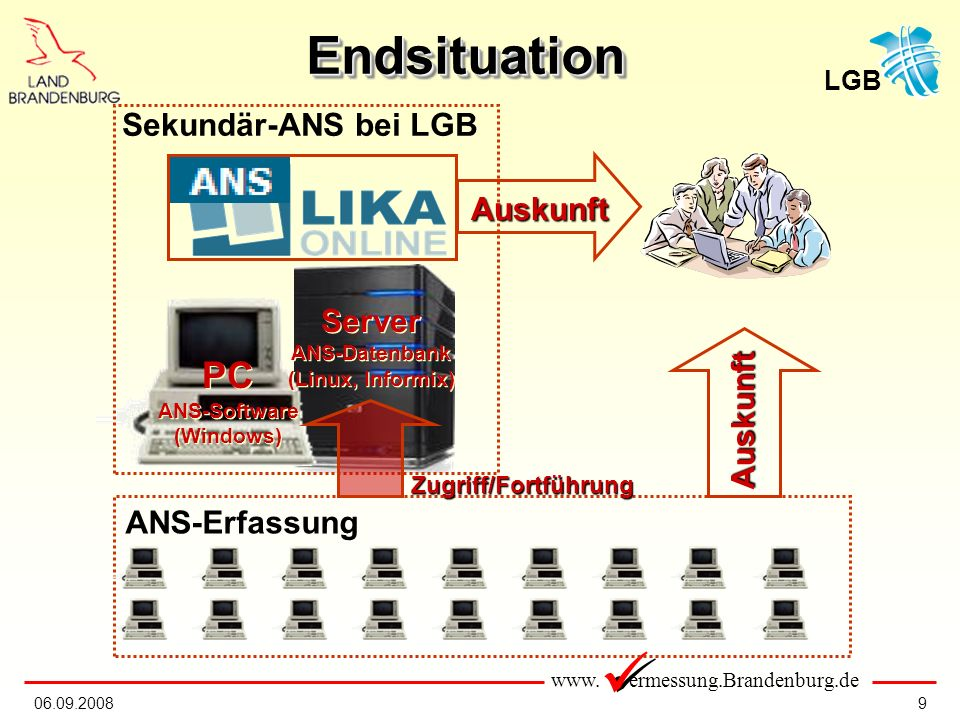 www. ermessung.Brandenburg.de LGB 906.09.2008 EndsituationEndsituation PC ANS-Software (Windows) PC ANS-Software (Windows) Server ANS-Datenbank (Linux