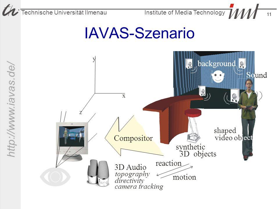 Institute of Media Technology Technische Universität Ilmenau http://www.iavas.de/ 11 IAVAS-Szenario x y z background So und synthetic 3D objects shape