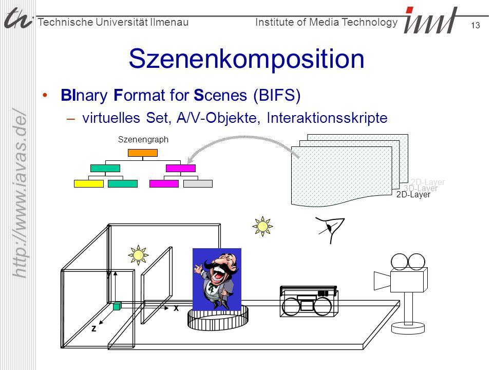 Institute of Media Technology Technische Universität Ilmenau http://www.iavas.de/ 13 Szenenkomposition BInary Format for Scenes (BIFS) –virtuelles Set