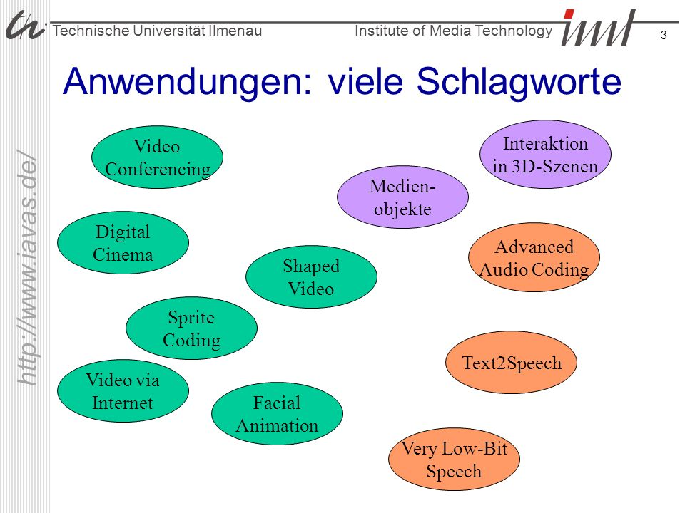 Institute of Media Technology Technische Universität Ilmenau http://www.iavas.de/ 4 MPEG-4 Part 1: Systems Part 2: VisualPart 3: Audio Part 5: Reference Software Part 8: 4 on IP...