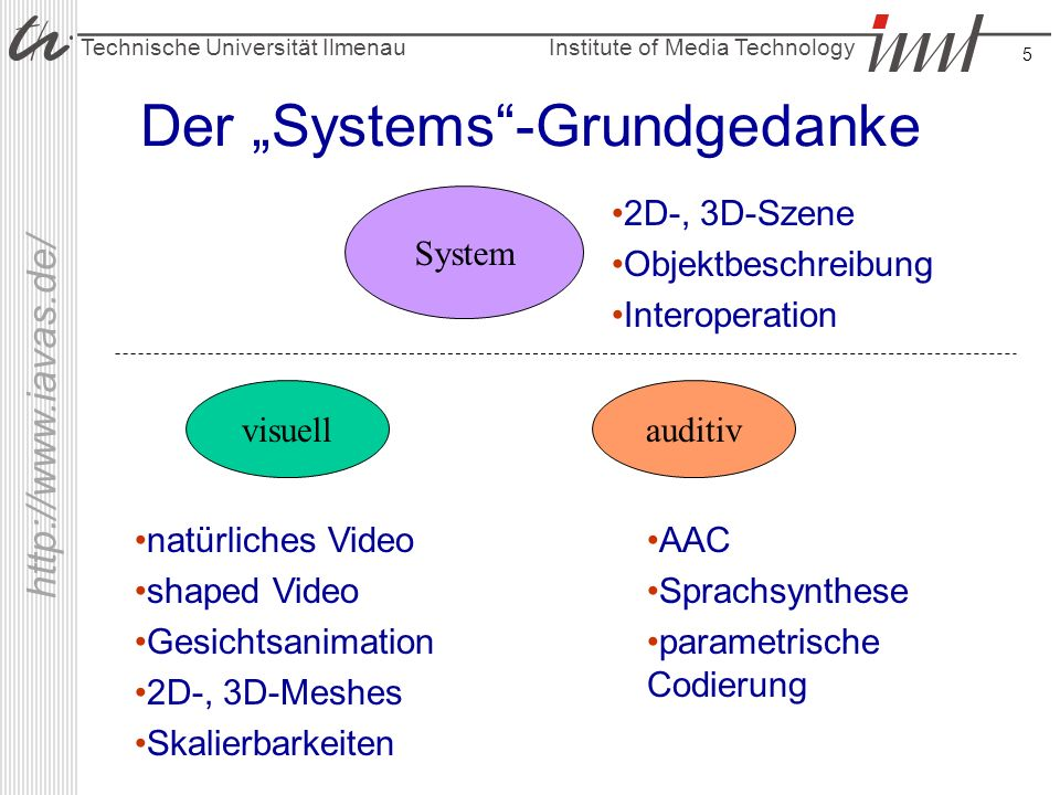 Institute of Media Technology Technische Universität Ilmenau http://www.iavas.de/ 5 Der Systems-Grundgedanke auditiv System visuell 2D-, 3D-Szene Obje