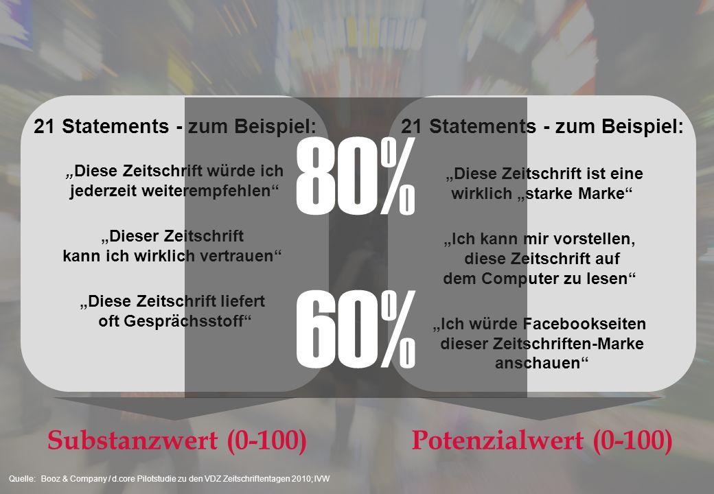 7000 Befragte 100% Online-Nutzer 8% Tablet PC Nutzer 31% Smartphone-Nutzer Quelle:Booz & Company / d.core Pilotstudie zu den VDZ Zeitschriftentagen 20
