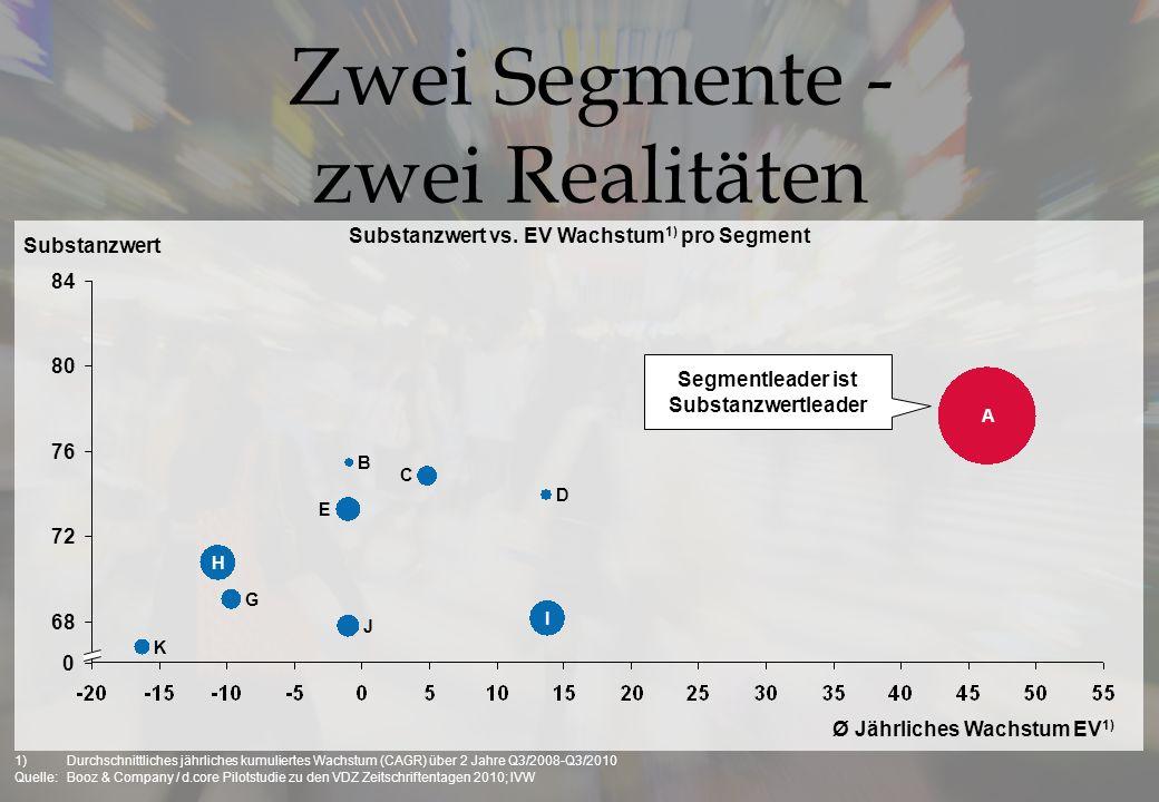 Substanzwert vs. Ø jährliches Wachstum Einzelverkauf Q3/2008-Q3/2010 1) Klare Differenzierung der Zeitschriftensegmente Die Wichtigen Wirtschaft Compu
