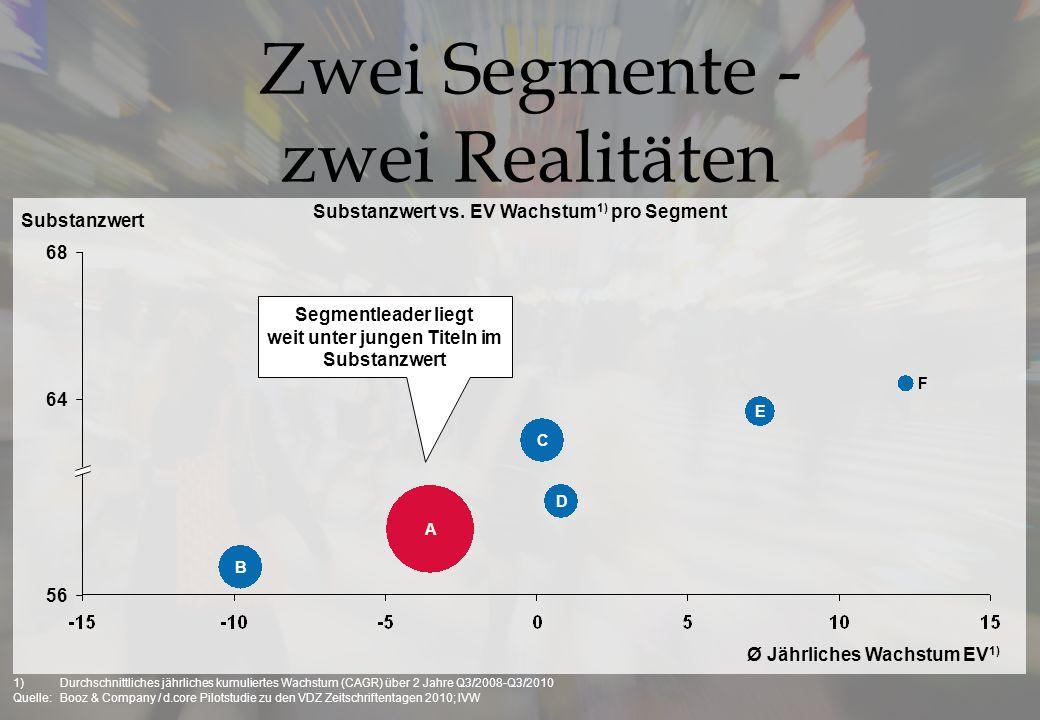 Zwei Segmente - zwei Realitäten Substanzwert vs. EV Wachstum 1) pro Segment 1)Durchschnittliches jährliches kumuliertes Wachstum (CAGR) über 2 Jahre Q