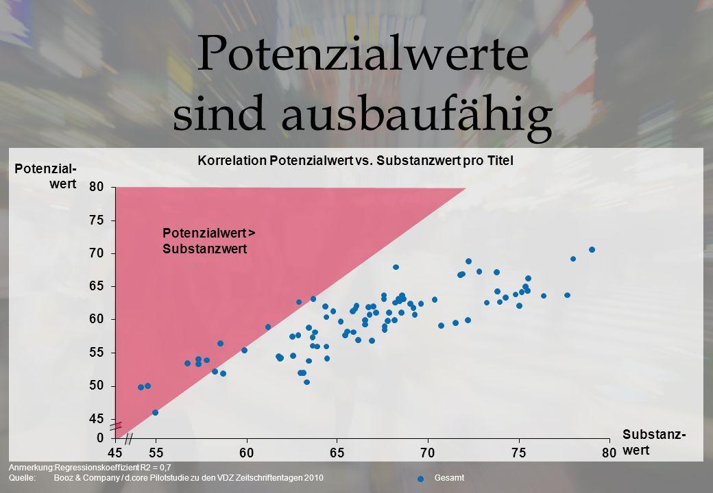 Innovation lohnt sich 1)Anzahl in Lebenszyklusanalyse integrierter Titel: 170 Quelle:IVW Daten, Booz & Company Analyse Ø Jährliche Wachstumsrate 07-10