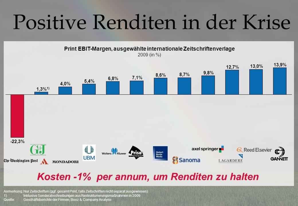 Positive Renditen in der Krise Print EBIT-Margen, ausgewählte internationale Zeitschriftenverlage 2009 (in %) Kosten -1% per annum, um Renditen zu halten Anmerkung: Nur Zeitschriften (ggf.