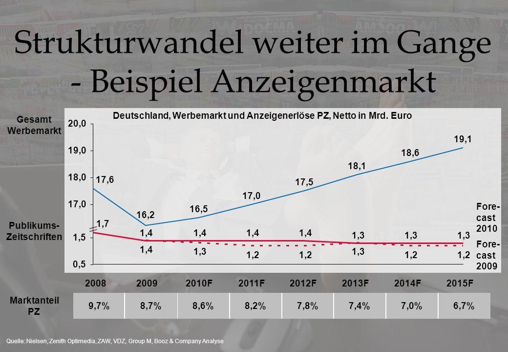 Quelle: Nielsen, Zenith Optimedia, ZAW, VDZ, Group M, Booz & Company Analyse Strukturwandel weiter im Gange - Beispiel Anzeigenmarkt 200820092010F2011F2013F2012F2014F2015F 8,6%8,2%7,8%7,4%7,0%6,7%9,7%8,7% Deutschland, Werbemarkt und Anzeigenerlöse PZ, Netto in Mrd.