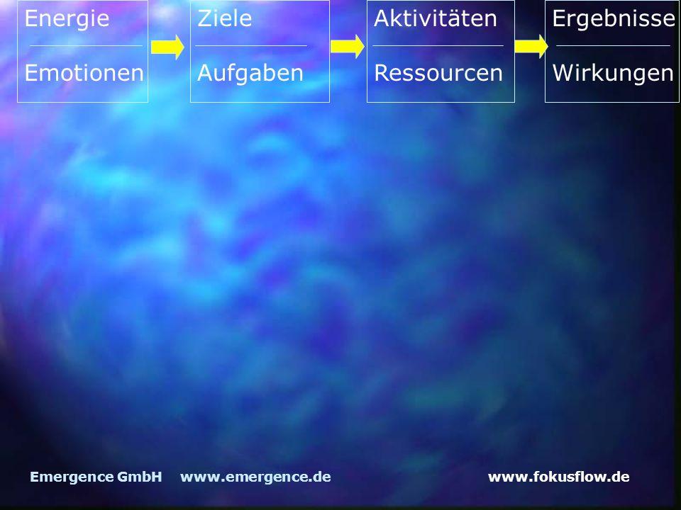 www.fokusflow.deEmergence GmbH www.emergence.de Energie Emotionen Ziele Aufgaben Aktivitäten Ressourcen Ergebnisse Wirkungen
